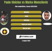 Paulo Vinicius vs Marko Momcilovic h2h player stats