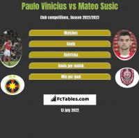 Paulo Vinicius vs Mateo Susic h2h player stats