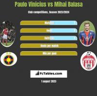 Paulo Vinicius vs Mihai Balasa h2h player stats