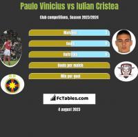 Paulo Vinicius vs Iulian Cristea h2h player stats