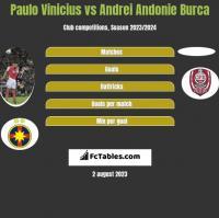 Paulo Vinicius vs Andrei Andonie Burca h2h player stats