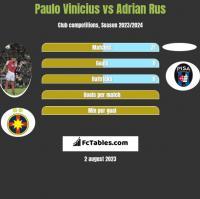 Paulo Vinicius vs Adrian Rus h2h player stats