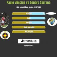 Paulo Vinicius vs Genaro Serrano h2h player stats