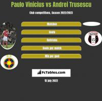 Paulo Vinicius vs Andrei Trusescu h2h player stats