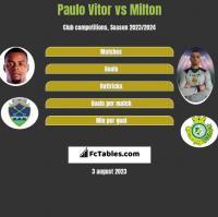 Paulo Vitor vs Milton h2h player stats