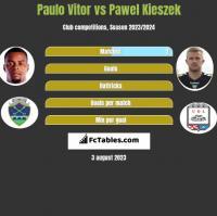 Paulo Vitor vs Paweł Kieszek h2h player stats