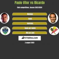 Paulo Vitor vs Ricardo h2h player stats