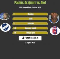 Paulus Arajuuri vs Alef h2h player stats