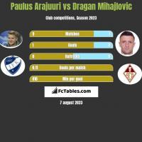 Paulus Arajuuri vs Dragan Mihajlovic h2h player stats