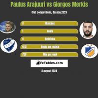 Paulus Arajuuri vs Giorgos Merkis h2h player stats