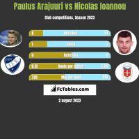Paulus Arajuuri vs Nicolas Ioannou h2h player stats