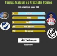 Paulus Arajuuri vs Praxitelis Vouros h2h player stats