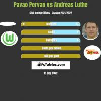 Pavao Pervan vs Andreas Luthe h2h player stats