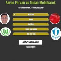 Pavao Pervan vs Dusan Melicharek h2h player stats