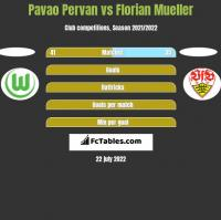 Pavao Pervan vs Florian Mueller h2h player stats