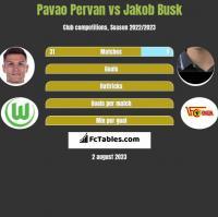 Pavao Pervan vs Jakob Busk h2h player stats