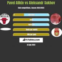 Pavel Alikin vs Aleksandr Sukhov h2h player stats