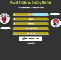 Pavel Alikin vs Alexey Nikitin h2h player stats