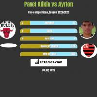 Pavel Alikin vs Ayrton h2h player stats