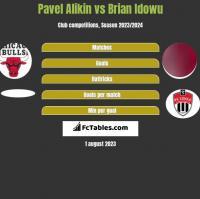 Pavel Alikin vs Brian Idowu h2h player stats