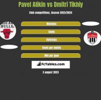 Pavel Alikin vs Dmitri Tikhiy h2h player stats
