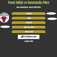 Pavel Alikin vs Konstantin Pliev h2h player stats