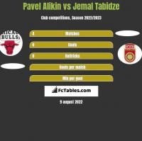 Pavel Alikin vs Jemal Tabidze h2h player stats