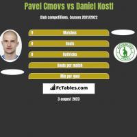 Pavel Cmovs vs Daniel Kostl h2h player stats