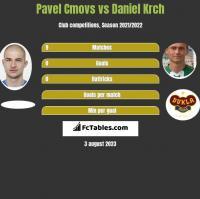 Pavel Cmovs vs Daniel Krch h2h player stats