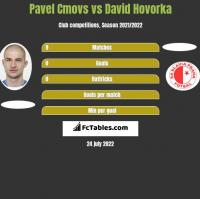 Pavel Cmovs vs David Hovorka h2h player stats