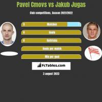 Pavel Cmovs vs Jakub Jugas h2h player stats