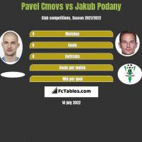 Pavel Cmovs vs Jakub Podany h2h player stats