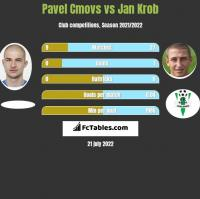 Pavel Cmovs vs Jan Krob h2h player stats