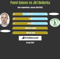 Pavel Cmovs vs Jiri Bederka h2h player stats