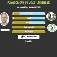Pavel Cmovs vs Josef Jindrisek h2h player stats