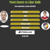 Pavel Cmovs vs Libor Holik h2h player stats