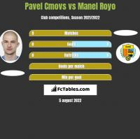 Pavel Cmovs vs Manel Royo h2h player stats