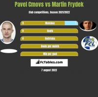 Pavel Cmovs vs Martin Frydek h2h player stats