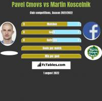 Pavel Cmovs vs Martin Koscelnik h2h player stats