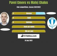 Pavel Cmovs vs Matej Chalus h2h player stats