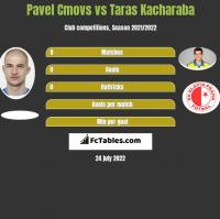 Pavel Cmovs vs Taras Kacharaba h2h player stats