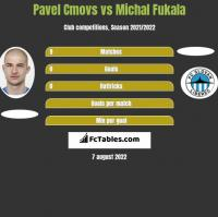 Pavel Cmovs vs Michal Fukala h2h player stats