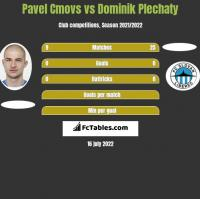 Pavel Cmovs vs Dominik Plechaty h2h player stats