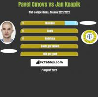 Pavel Cmovs vs Jan Knapik h2h player stats