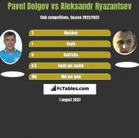 Paweł Dołgow vs Aleksandr Riazancew h2h player stats
