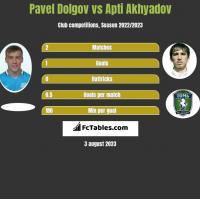 Paweł Dołgow vs Apti Akhyadov h2h player stats