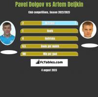 Paweł Dołgow vs Artem Deljkin h2h player stats