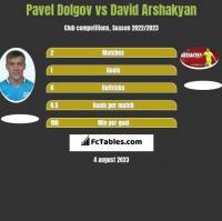 Paweł Dołgow vs David Arshakyan h2h player stats