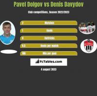 Paweł Dołgow vs Denis Davydov h2h player stats