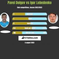 Paweł Dołgow vs Igor Lebedenko h2h player stats